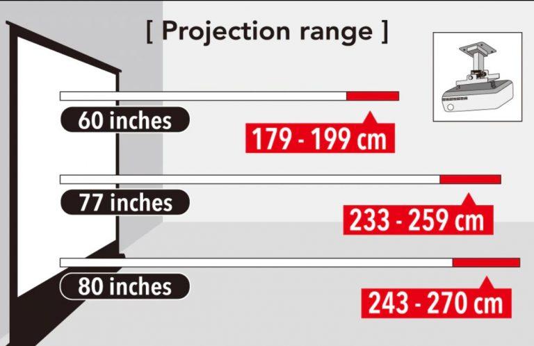 Distancias de instalación de proyectores
