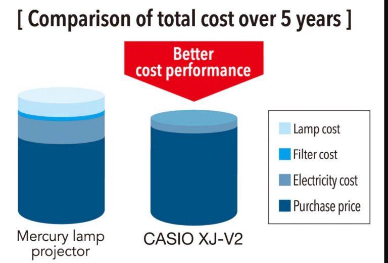Ahorro final en costo de proyector lamp free