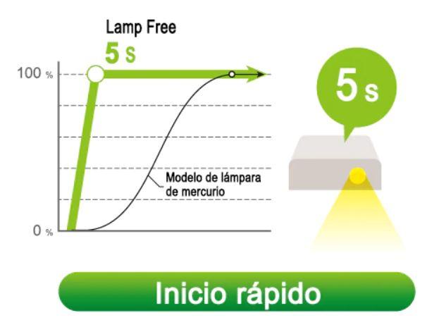 gráfica de Inicio rápido en proyector Casio