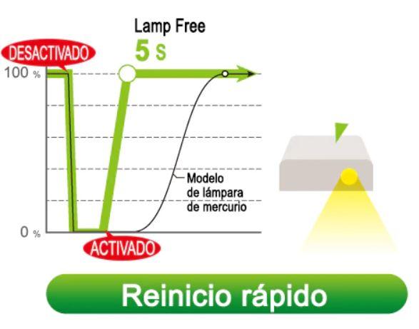 Gráfica de reinicio en proyector lamp free