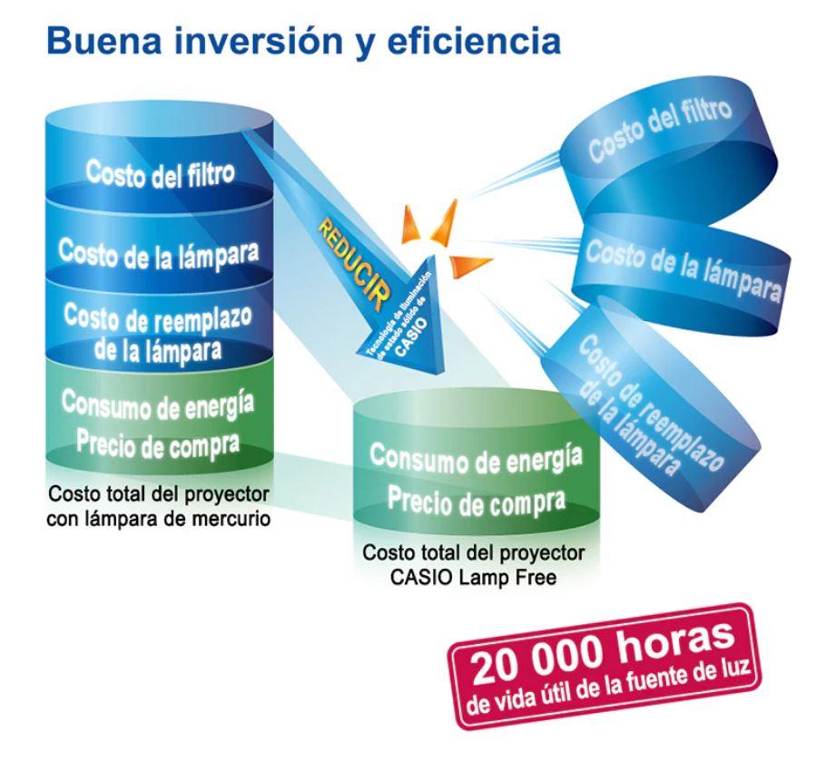 Inversión eficiente en la compra de un proyector lamp free de CASIO