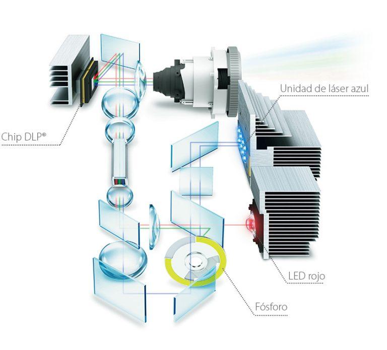 Sistema de proyección DLP